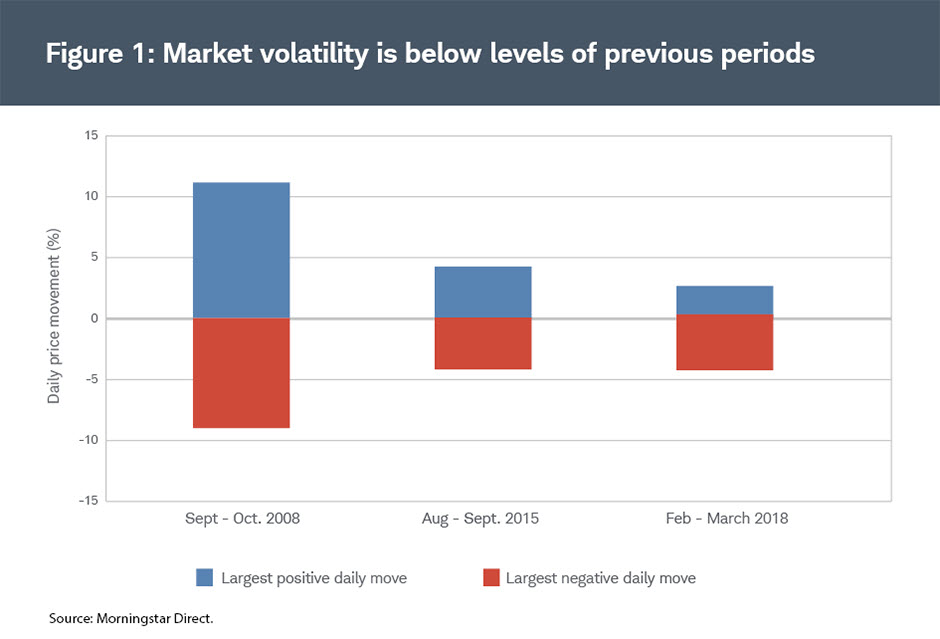 Chart showing recent volatility has not reached the levels or frequency of October 2008 and August 2015.