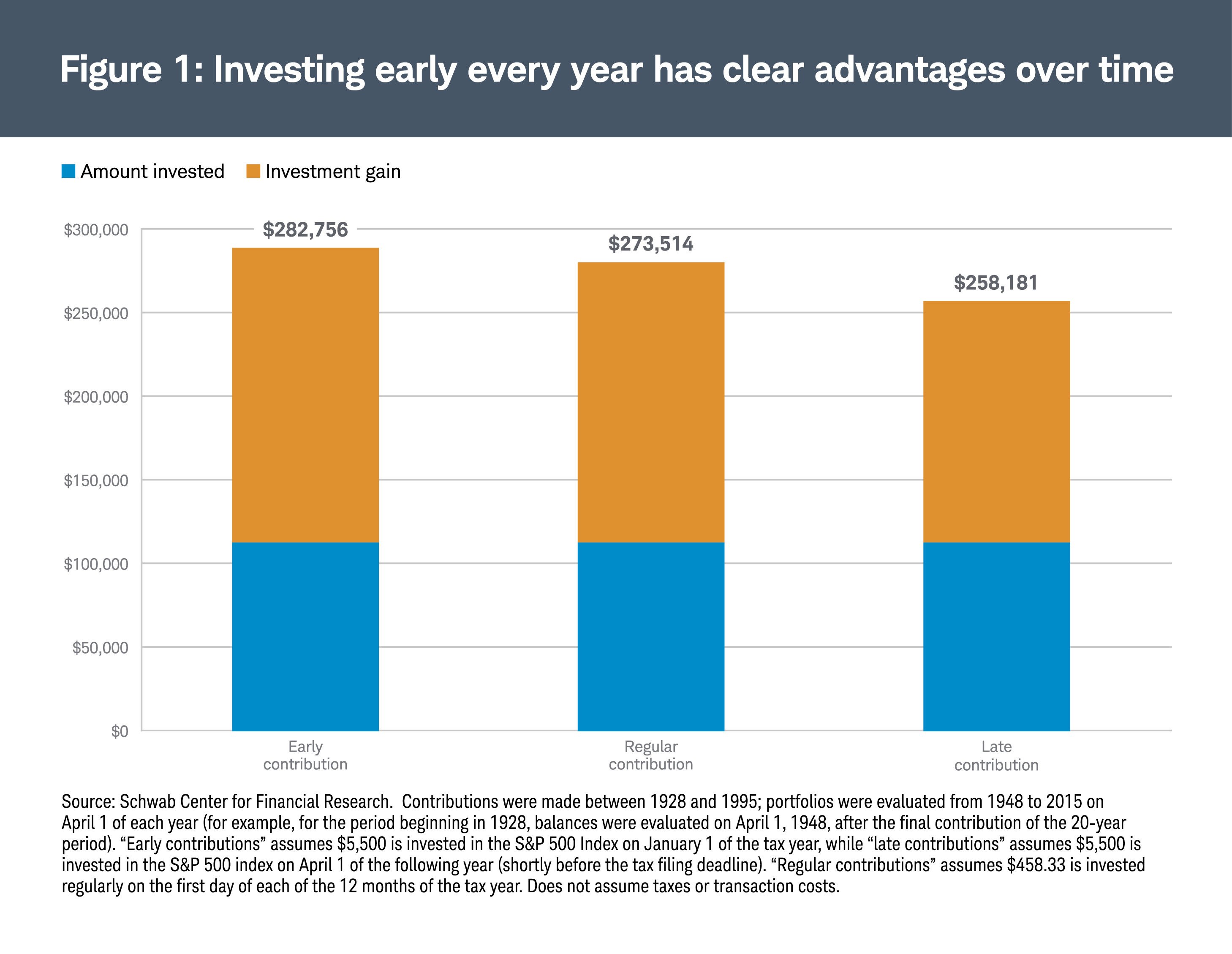 Investing early every year has clear advantages over time