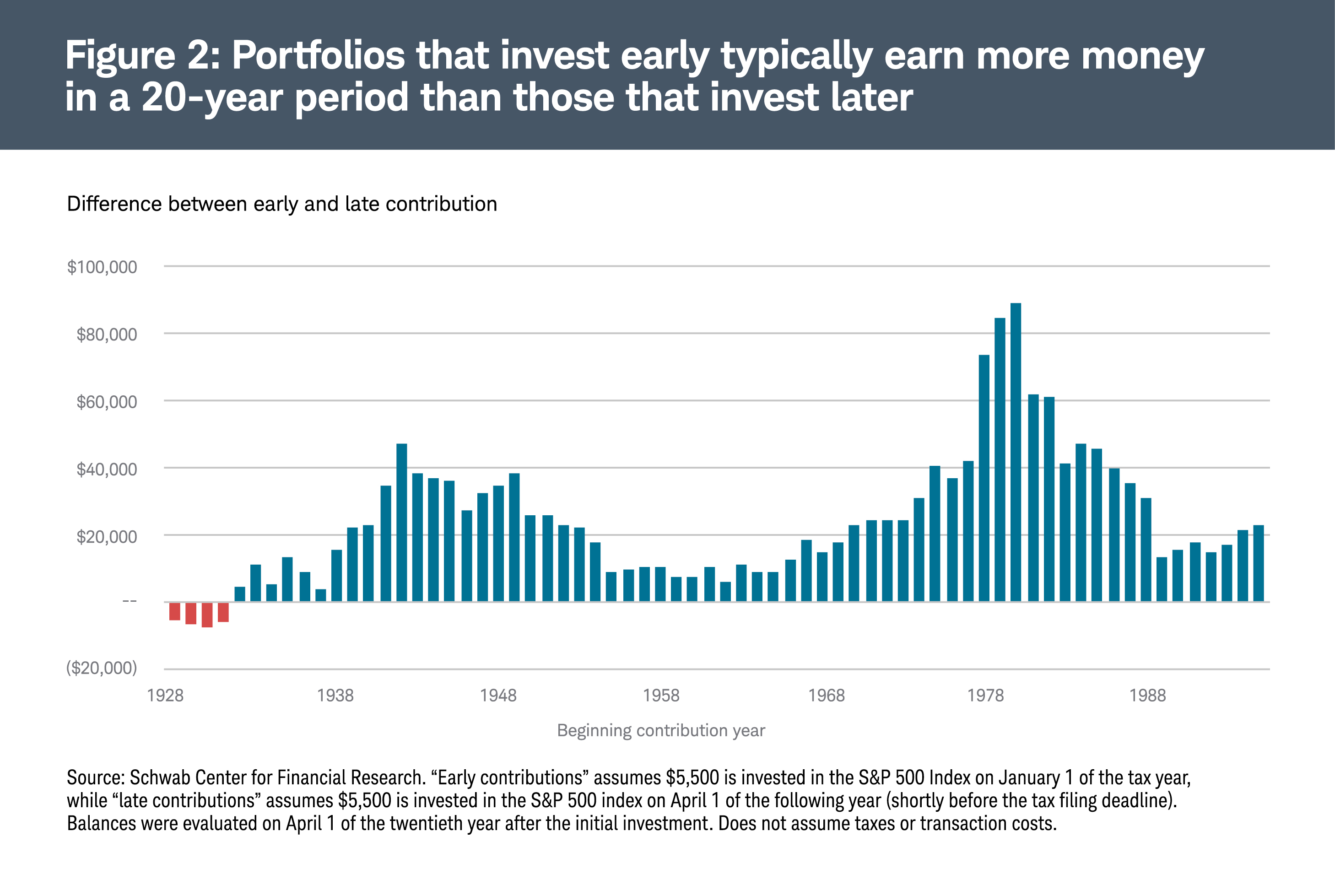 Portfolios that invest early typically earn more money in a 20-year period than those that invest later