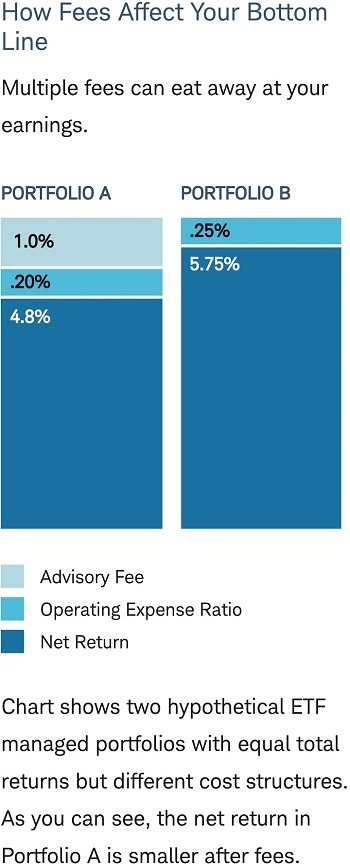 How fees affect your bottom line