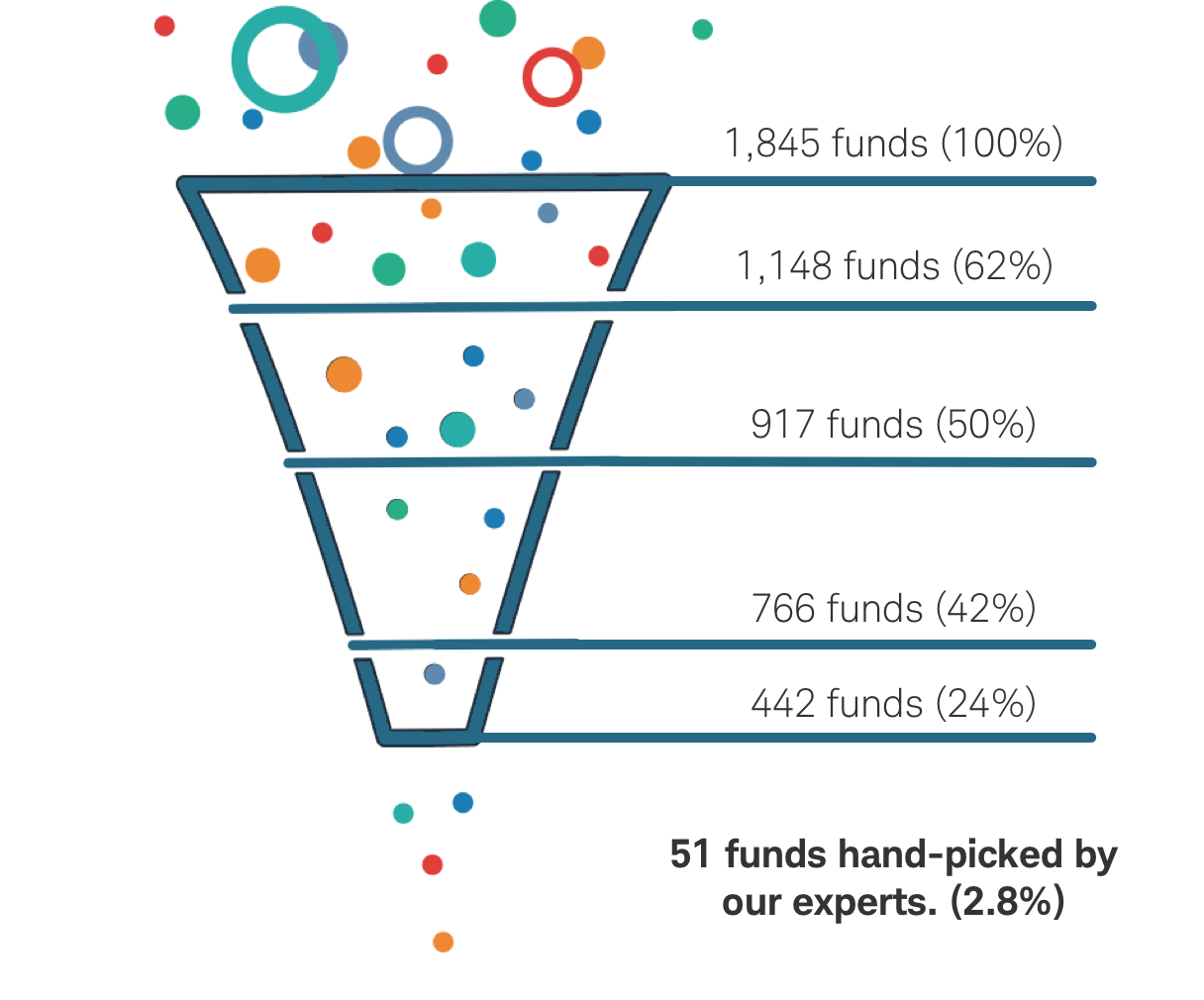 1,845 funds (100%), 1,148 funds (62%), 917 funds (50%), 766 funds(42%), 442 funds (24%), 51 funds hand-picked by our experts (2.8%)