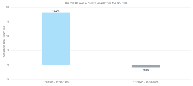 Figure 4: Following the 1990s tech boom and bust, the S&P 500 lagged for a decade