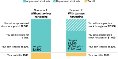 A bar chart comparing the net capital gains and subsequent tax bills of two scenarios. It shows that selling a depreciated stock for a loss of $1,000 can reduce a net capital gain from $2,500 to $1,500 and save you $200 in taxes at a capital gains tax rate of 20 percent with tax-loss harvesting.