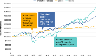 Line chart comparing the growth of $100,000 in an all-bond portfolio, an all-stock portfolio, and a diversified portfolio from 2006 to 2017. The all-stock portfolio took four-and-a-half years to recover from the financial crisis; the diversified portfolio took two-and-a- half years while bonds helped to reduce volatility throughout the period.